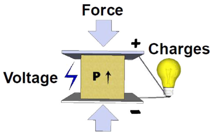 خاصیت پیزوالکتریک